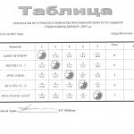 Таблица ЯО 2007