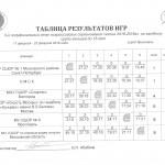 Таблица  2005