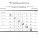 таблица результатов открытого первенства среди юношей 2003 г.р