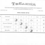 таблица результатов турнира среди юношей 2003 г.р.