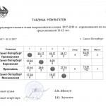 таблица юн.2005 РФ